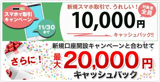 DMM FXの最大2万円キャンペーンのイメージ