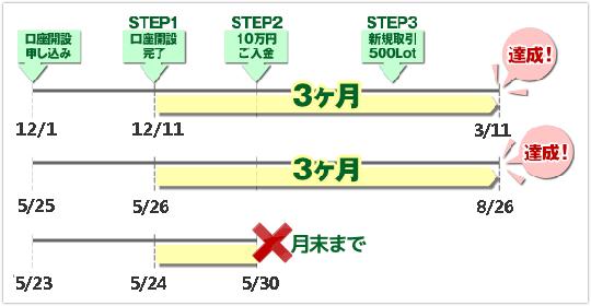 DMM FXキャッシュバック対象期間比較