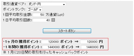 プロスキャルピングトレーダーのDMMキャッシュバック金額