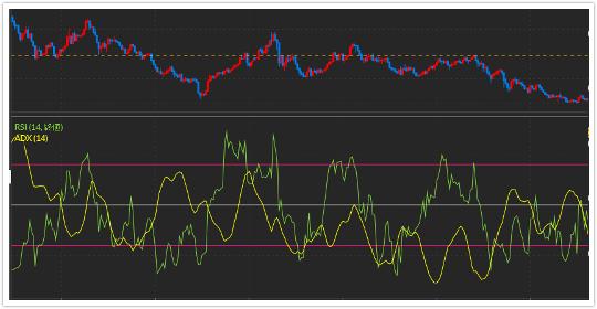 DMMFX PLUSでRSIとADXを重ねて表示してゴールデンクロス・デッドクロスを示したチャート