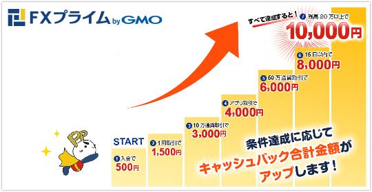FXプライム byGMOのキャッシュバックの条件