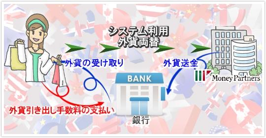 マネーパートナーズを使った銀行引き出しのイメージ
