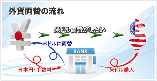 銀行を使った日本円から米ドルに両替する場合の仕組み