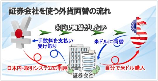 証券会社を使う日本円から米ドルに両替する場合の仕組み
