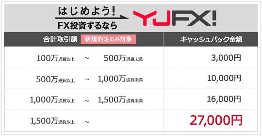 YJFX!の最大27000円キャッシュバックの中身