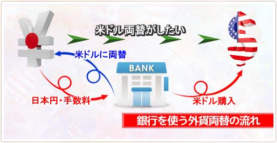 銀行でアメリカドルへと外貨両替をするイメージ