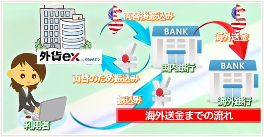 YJFX!を使う海外送金の流れ