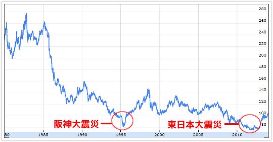 阪神大震災・東日本大震災時の長期ドル円チャート