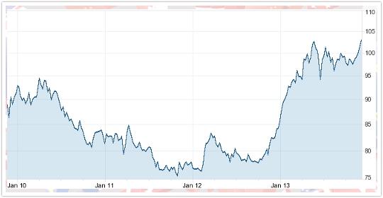 ドル円5年間の推移チャート