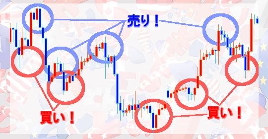 買い場と売り場を示したチャート