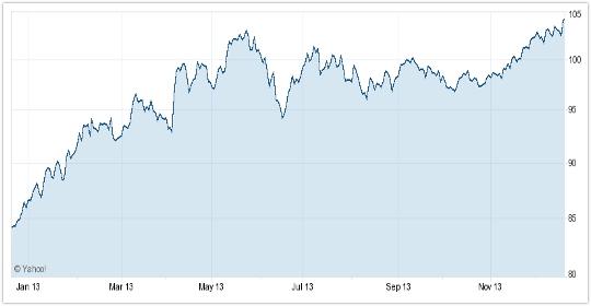 ドル円期間半年のラインチャート
