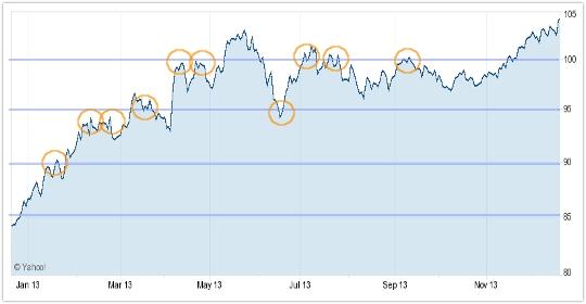ドル円期間半年のラインチャート:キリ番(ダブルオー)表示版