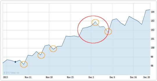 ドル円期間1ヵ月のラインチャート