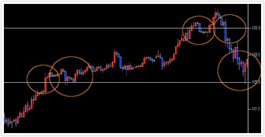 ドル円期間5日のろうそく足チャート