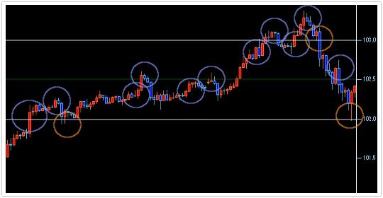 ドル円期間5日のろうそく足チャート:エントリー
