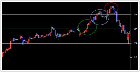 ドル円期間5日のろうそく足チャート:状況