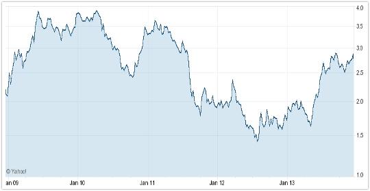 米国債(10年)利回り5年間チャート